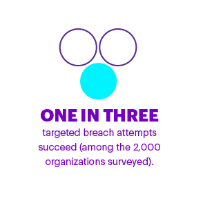 ONE IN THREE: Targeted breach attempts succeed (among the 2,000 organizations surveyed).