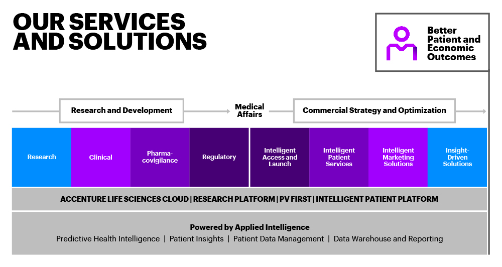 Our Applied R&D Service is powered by Applied Intelligence for healthcare and leverages our Life Sciences Cloud, PV First and Intelligent Patient Platform capabilities during research and development through commercial strategy and optimization.