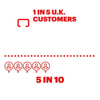 1 in 5 U.K. customers use the store as a means of evaluating products 5 in 10 use the store to ask for advice