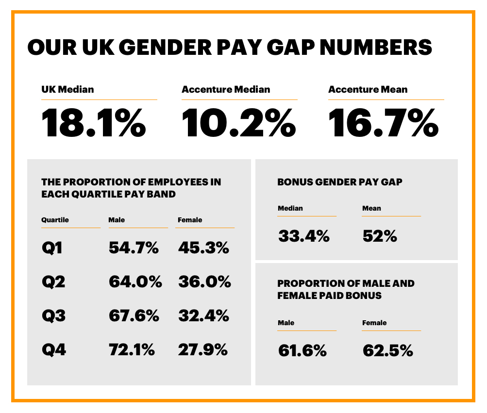 Our UK Gender Pay Gap Numbers