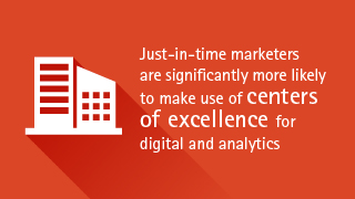 Just-in-time marketers are significantly more likely to make use of centers of excellence for digital and analytics