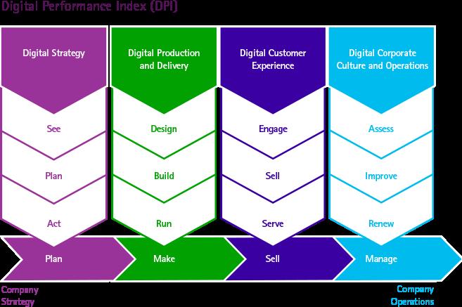 Digital Performance Index