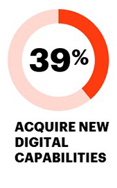 39% acquire new digital capabilities