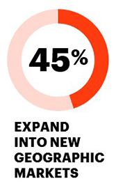 45% expand into new geographic markets