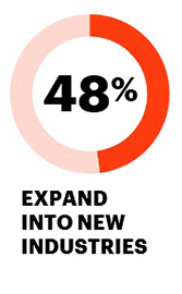 48% expand into new industries