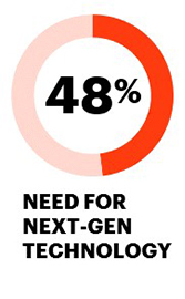 48% need for next-gen technology