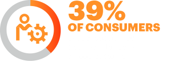 39% of consumers expect specialized treatment for being a good customer