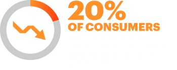 20% of consumers who abandoned a business relationship last year did so because personalization was lacking