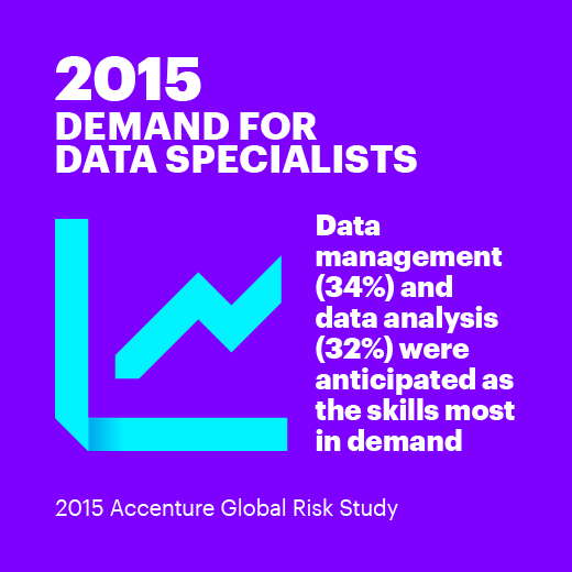 2015 Demand for data specialists Data management (34%) and data analysis (32%) were anticipated as the skills most in demand. 2015 Accenture Global Risk Study