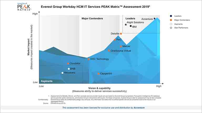 Accenture, overall leader, Workday HCM IT Services