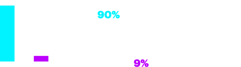 Awareness 90%. Adopting-Piloting 66%. Adoption-Implementing 9%.