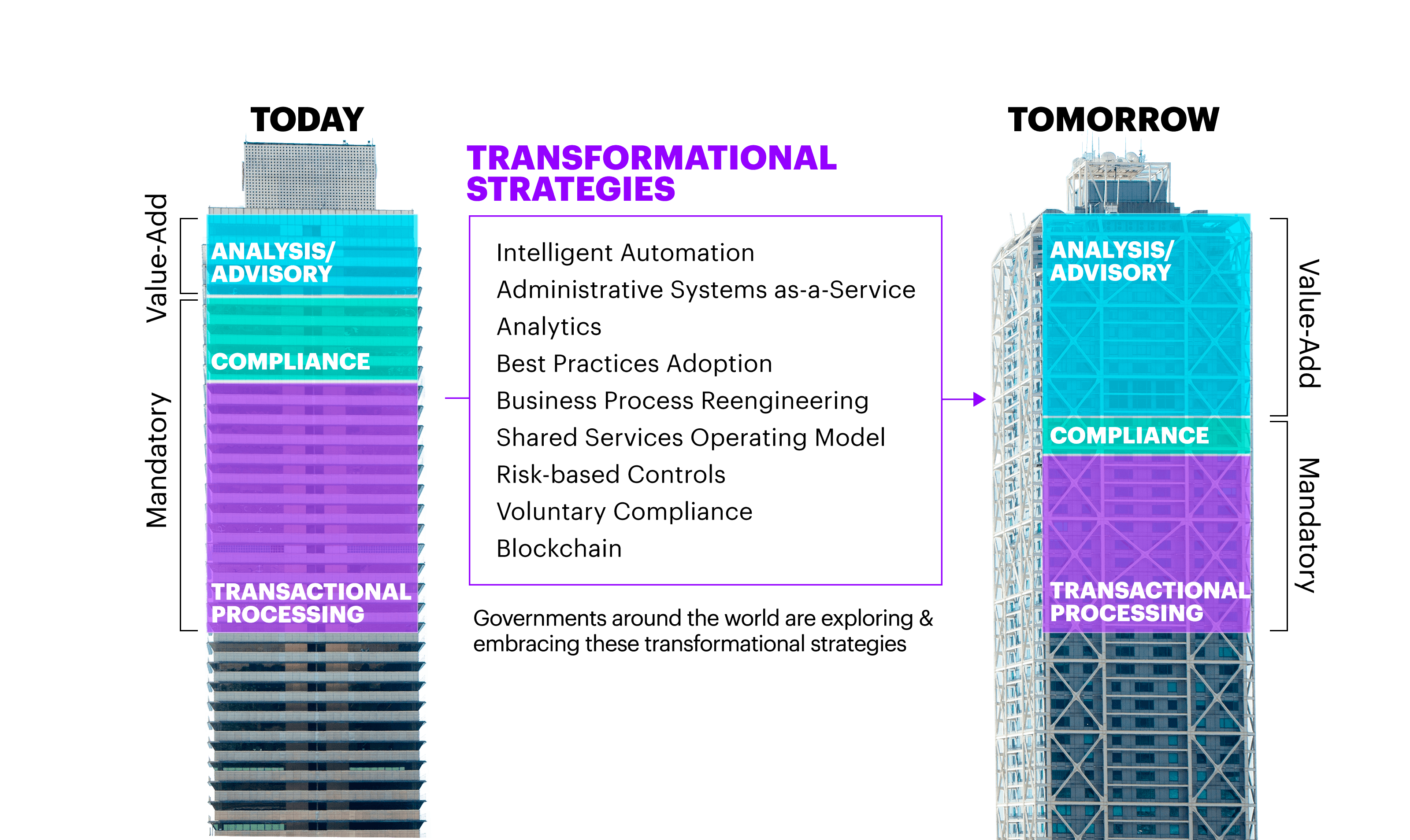Image of two buildings depict how governments that embrace transformation strategies like intelligent automation, analytics, risk-based controls and blockchain today, can enable more value added analysis and advisory services tomorrow.