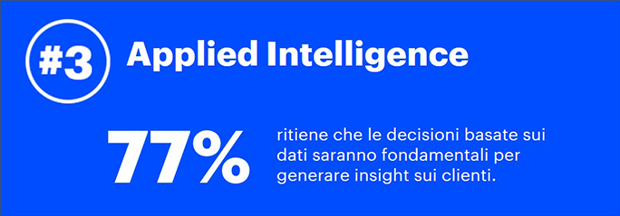 3. Applied Intelligence—77% ritiene che le decisioni basate sui dati saranno fondamentali per generare insight sui clienti.