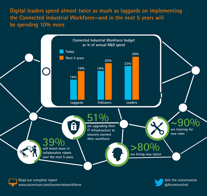 Digital leaders spend almost twice as much as laggards on implementing the Connected Industrial Workforce and in the next 5 years will be spending 10% more