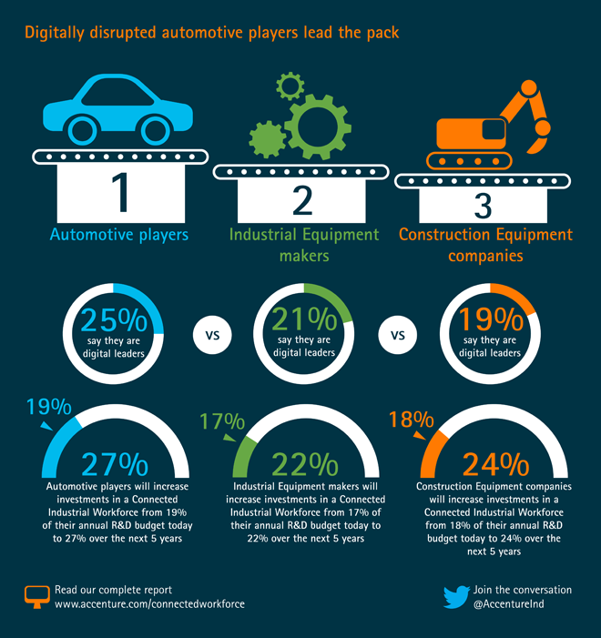 Digitally disrupted automotive players lead the pack
