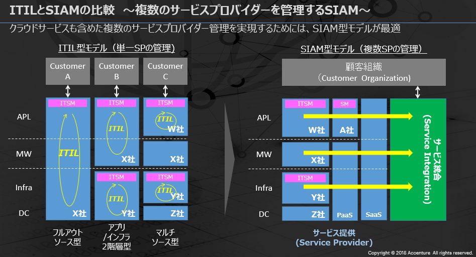 ITILとSIAMの比較 ~複数のサービスプロバイダーを管理するSIAM~。Click to expand.