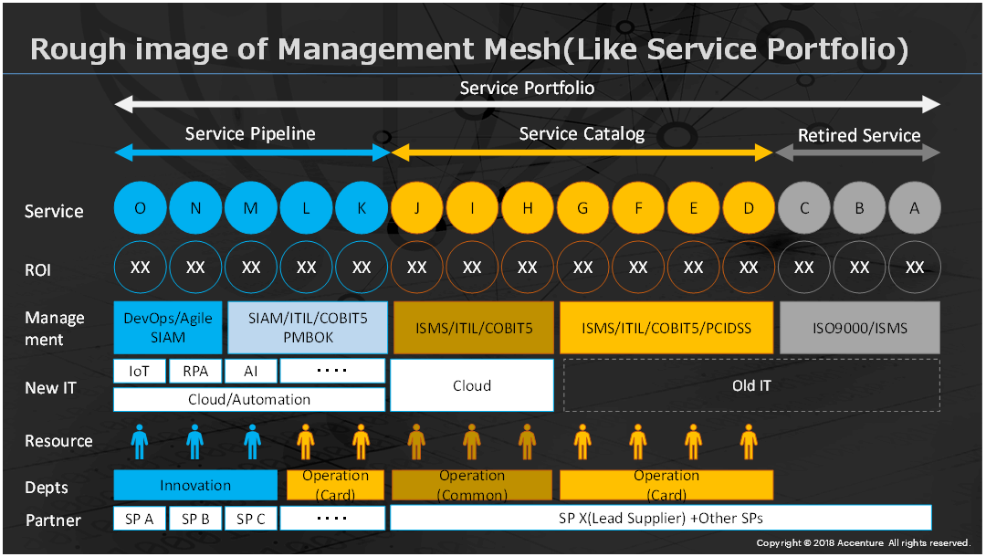 Rough image of Management Mesh (Like Service Portfolio)。Click to expand.