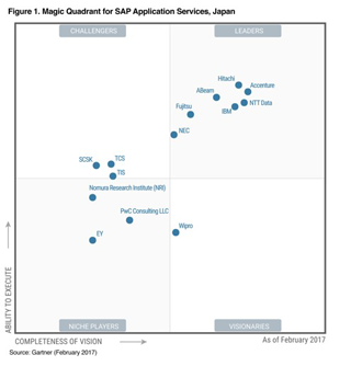 Figure 1. Magic Quadrant for SAP Application Services, Japan