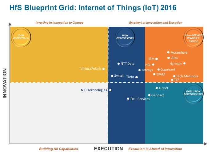 HfS Blueprint Grid: Internet of Things (IoT) 2016