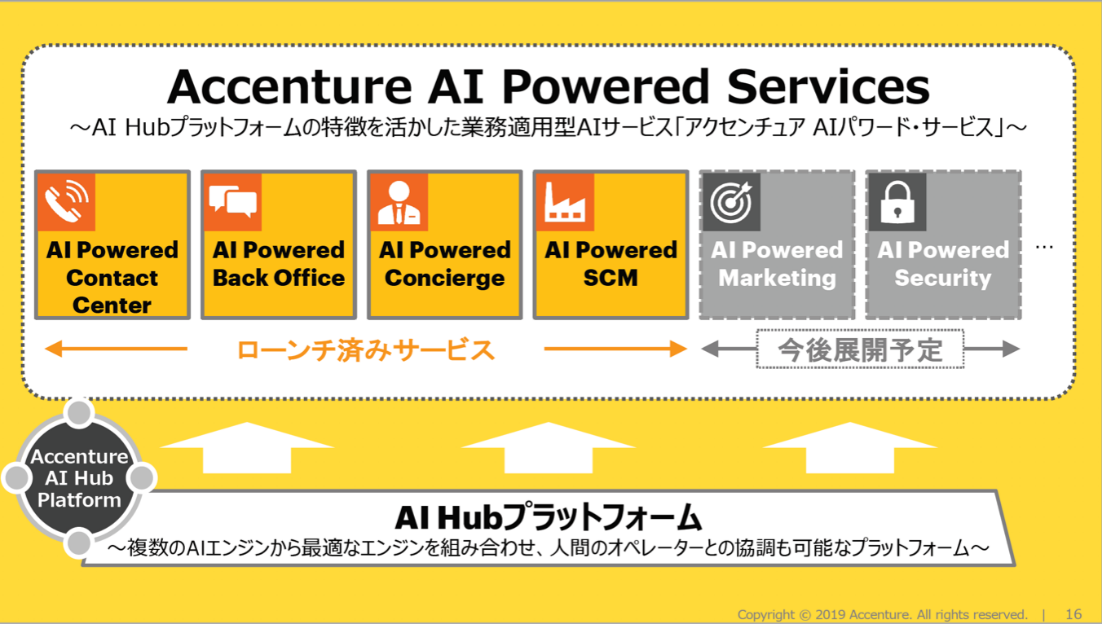 Accenture AI Powered Services。Click to expand.