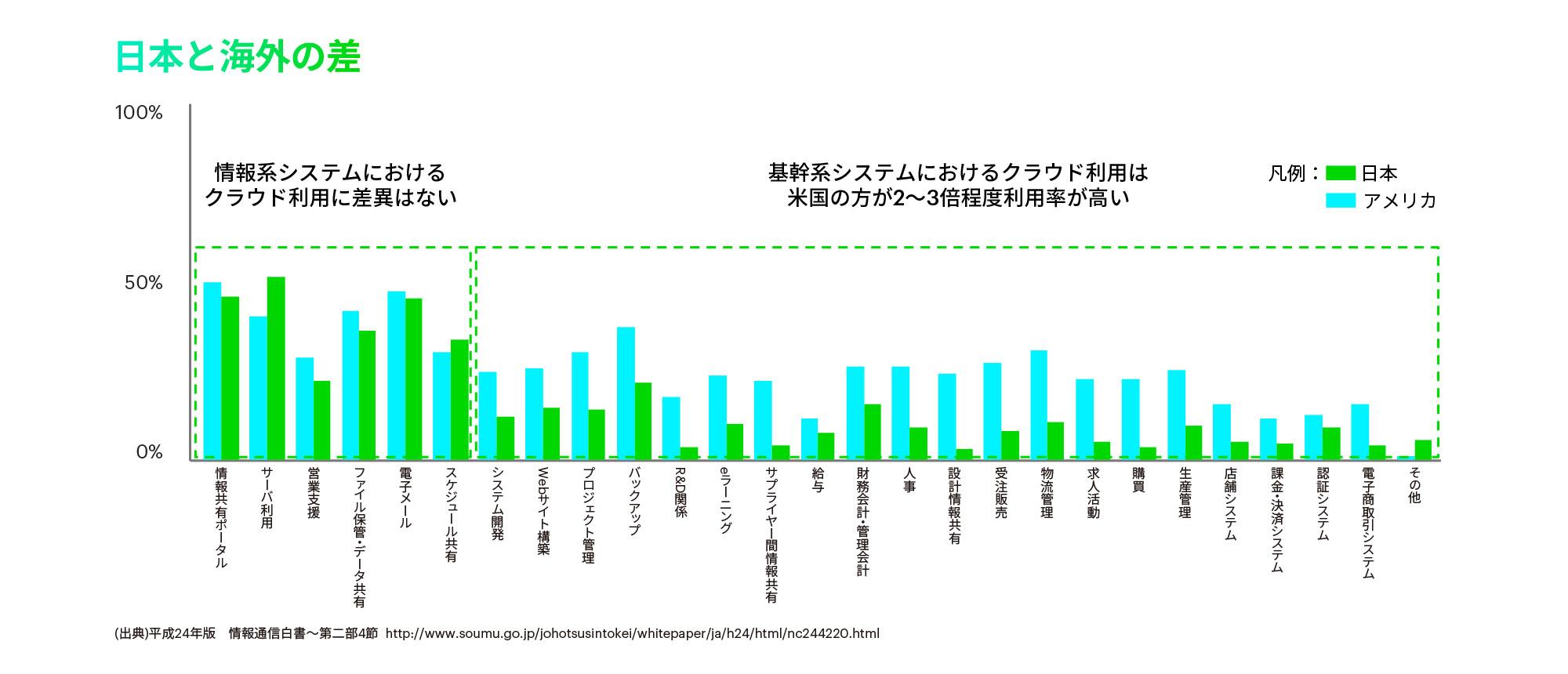 https://www.accenture.com/t00010101T000000Z__w__/jp-ja/_acnmedia/Accenture/Conversion-Assets/DotCom/Images/Local/ja-jp/5/Accenture-17-010764-Modernization-2Image2.jpgla=ja-JP