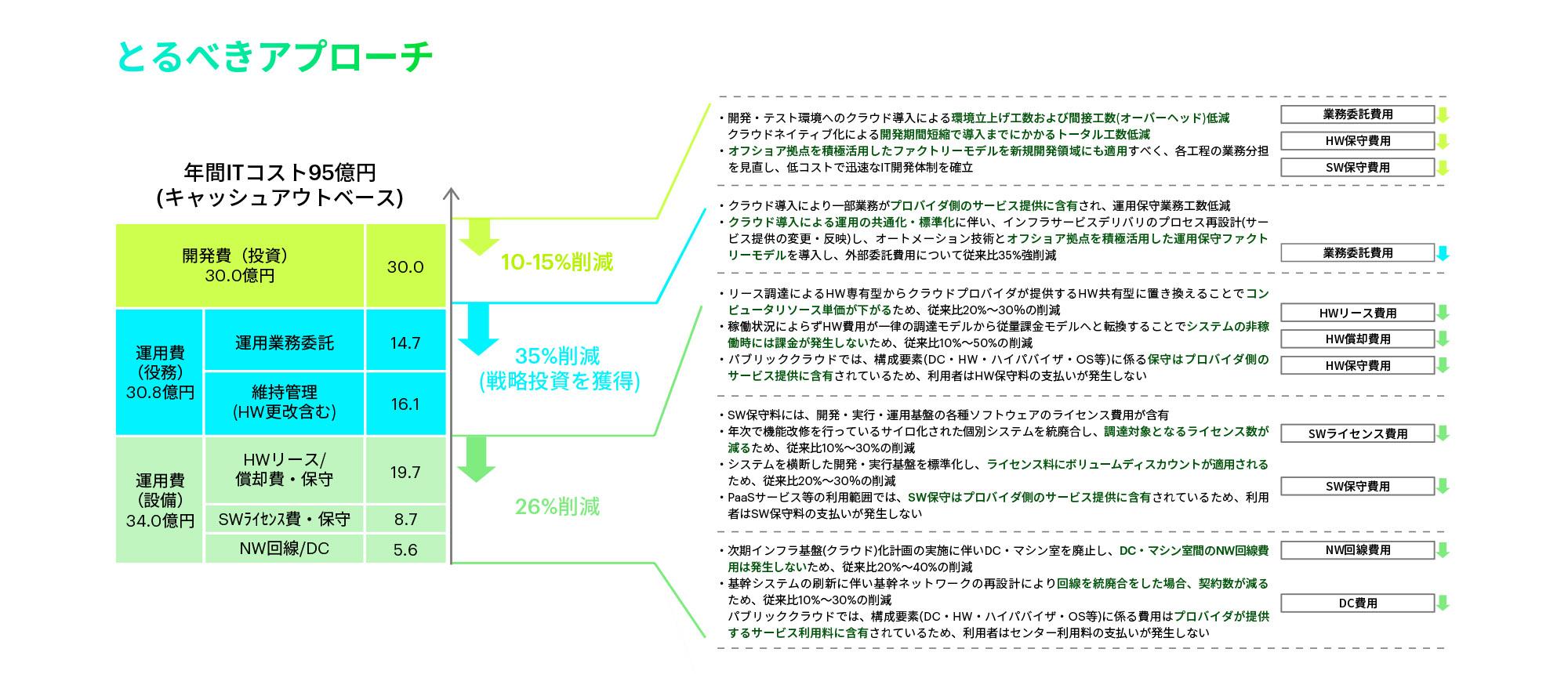 https://www.accenture.com/t00010101T000000Z__w__/jp-ja/_acnmedia/Accenture/Conversion-Assets/DotCom/Images/Local/ja-jp/5/Accenture-17-010764-Modernization-4Image4.jpgla=ja-JP