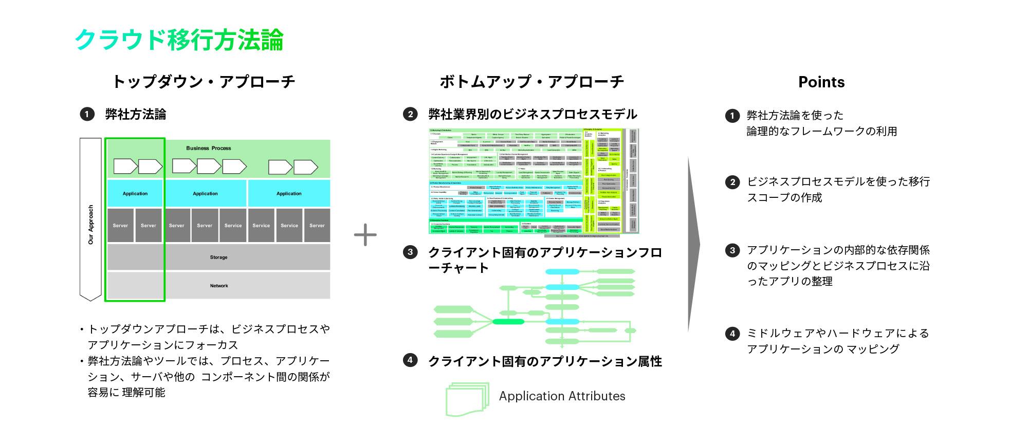 https://www.accenture.com/t00010101T000000Z__w__/jp-ja/_acnmedia/Accenture/Conversion-Assets/DotCom/Images/Local/ja-jp/5/Accenture-17-010764-Modernization-7Image10.jpgla=ja-JP