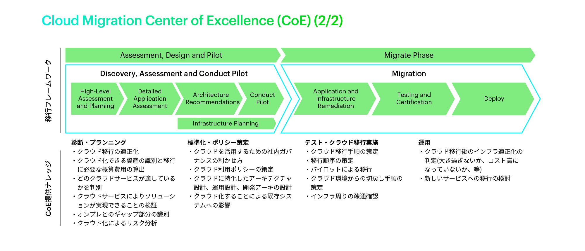 Cloud Migration Center of Excellence (CoE)(2/2)