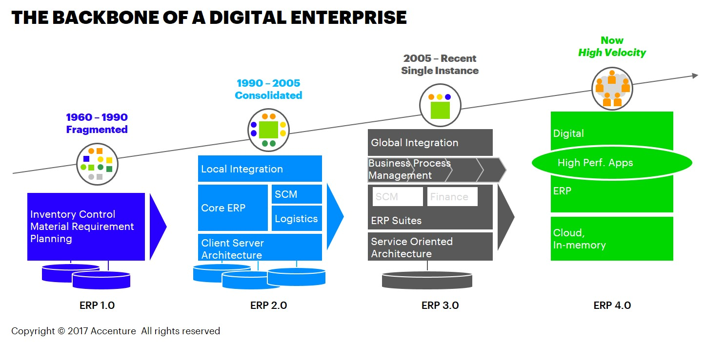 The Backbone of a Digital Enterprise