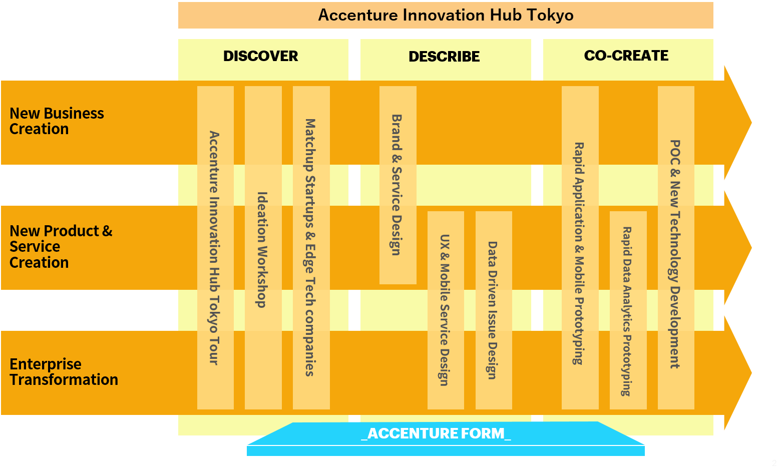 Accenture Innovation Hub Tokyo. Click to expand.