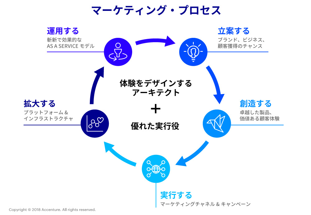 コンサルタントが語るビジネス・プロセス・サービス マーケティングBPS ...