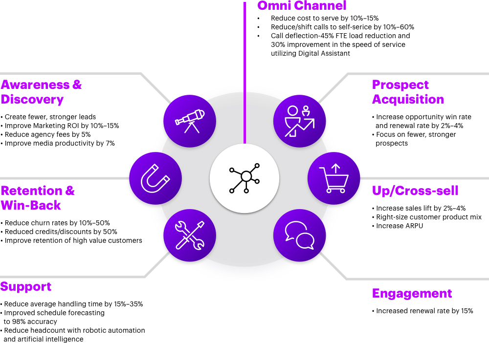 Accenture omni-channel analytics
