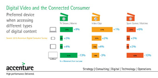 Digital Video and the Connected Consumer