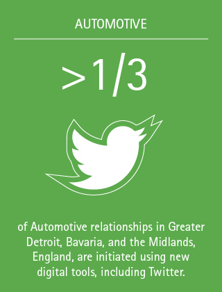 >1/3 of Automotive relationships in Greater Detroit, Bavaria, and the Midlands, England, are initiated using new digital tools, including Twitter.