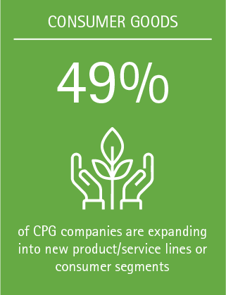 49% of CPG companies are expanding into new product/service lines or consumer segments