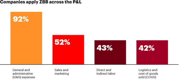 How ZBB applied by companies across the P&L? 92% in general and administrative (G&A) expenses. 52% in sales and marketing. 43% in direct and indirect labor. And 42% in logistics and cost of goods sold (COGS).