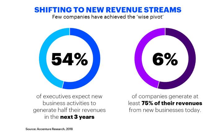 54% dos executivos esperam que os novos negócios gerem metade das receitas nos próximos 3 anos. Atualmente 6% das empresas geram pelo menos 75% das suas receitas de new business