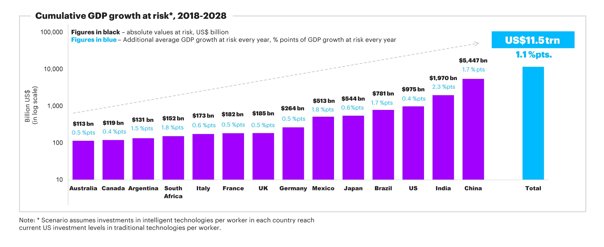 The growth premium in peril if economies are unable to meet the demand for skills