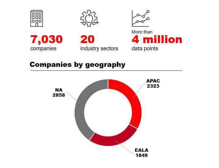 The competitive agility index about the research. 7030 empresas, 20 setores, 4 milhões de dados.