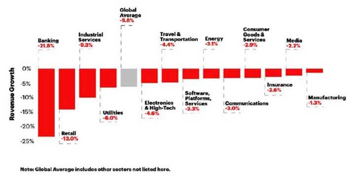 Potential impact on revenue growth. Mostra o impacto no crescimento das receitas e uma queda superior a dois pontos percentuais.