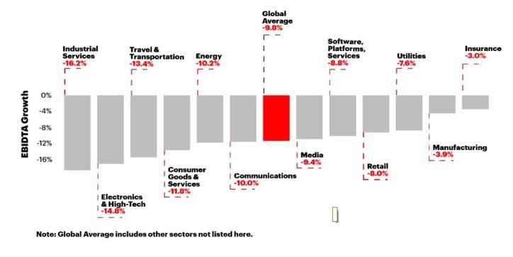 Potential impact on EBITDA growth. Mostra o impacto no crescimento, uma queda superior a dois pontos percentuais.