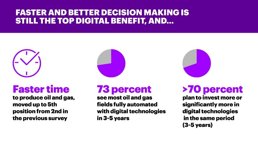 Digital Benefit