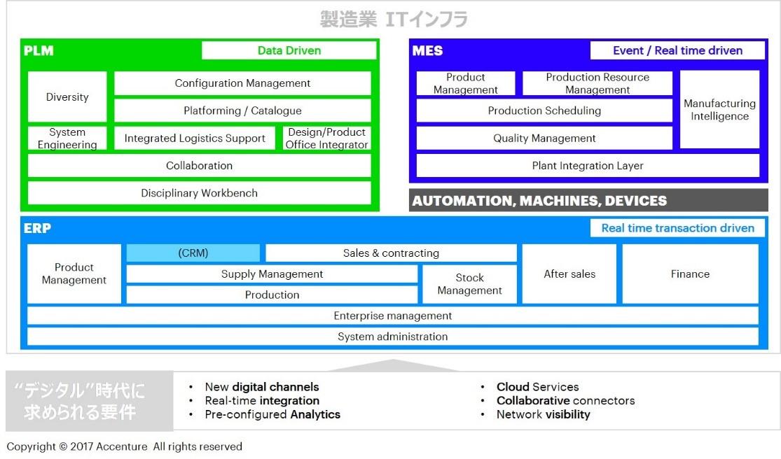 7a8f1b8e17 ビジネスモデルを革新するデジタルファクトリー|アクセンチュア
