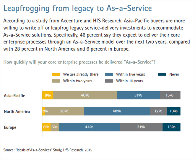 Leapfrogging from legacy to As-a-Service