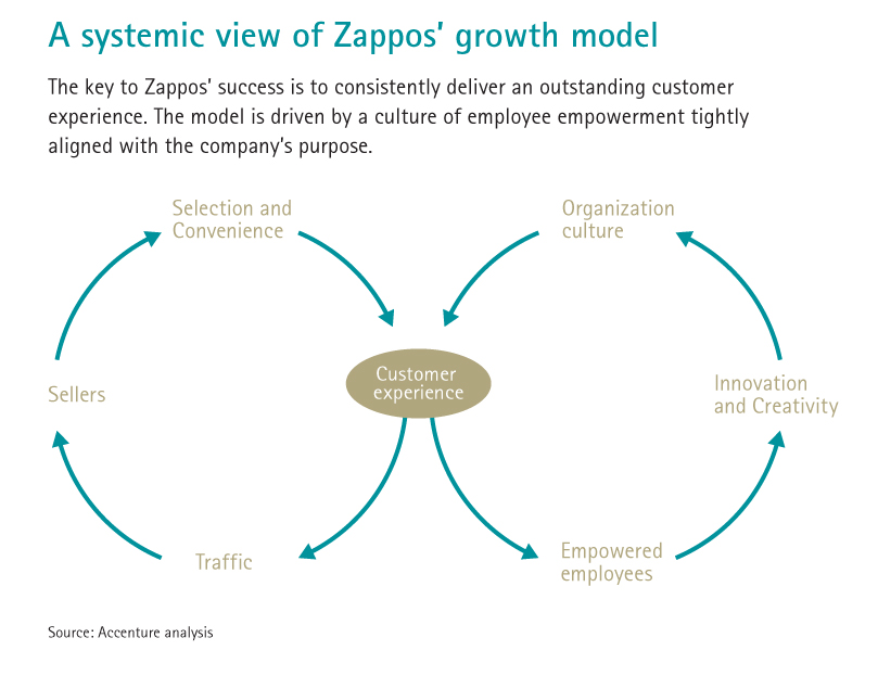 organizational structure zappos The building blocks of holacracy's organizational structure are roles  concluding that for agile and customer-focused companies such as zappos, holacracy is a way .