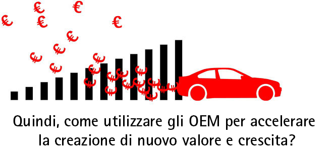 Accenture-Connected-Vehicle-OEM-Value-Growth-320-ITA