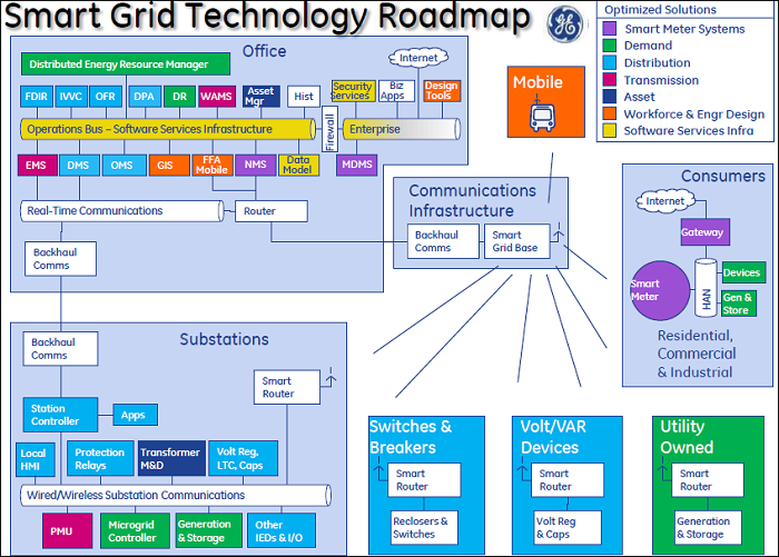 Smart Grid Technology Roadmap