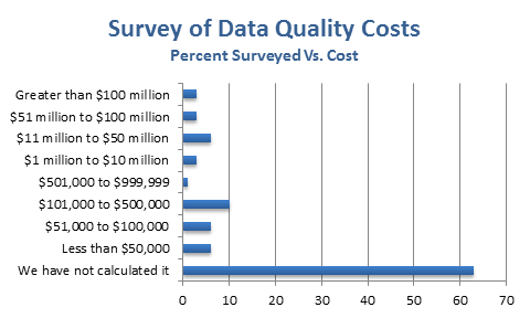 Accenture Survey Data Quality Costs