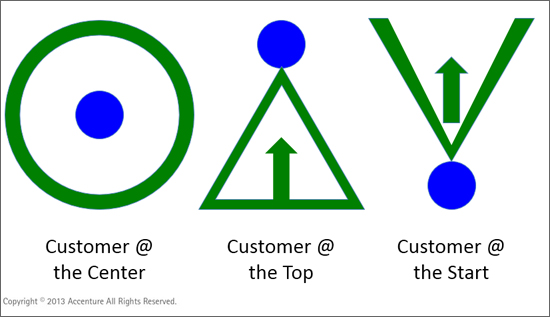 Basic positions visualizing the relationship you want customers to have with the company