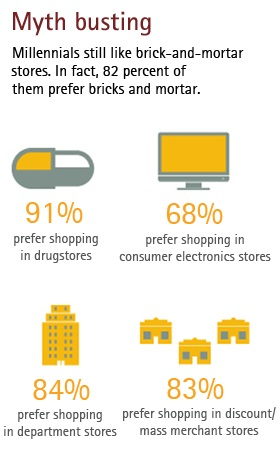Who are the Millennial shoppers? And what do they really